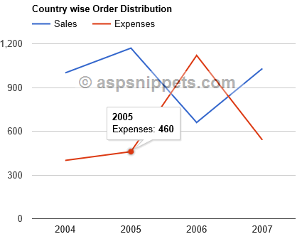 Google Multi-Series Line Chart example with database in ASP Net