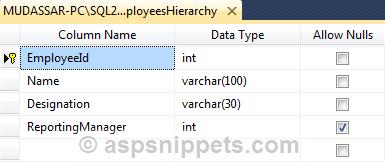 Create Organizational Chart in ASP.Net MVC using Google Organizational Chart API