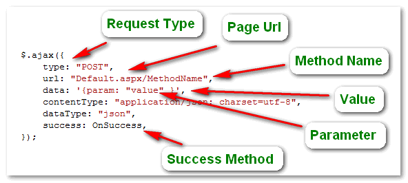 Calling Server Side web methods in ASP.Net using JQuery JavaScript